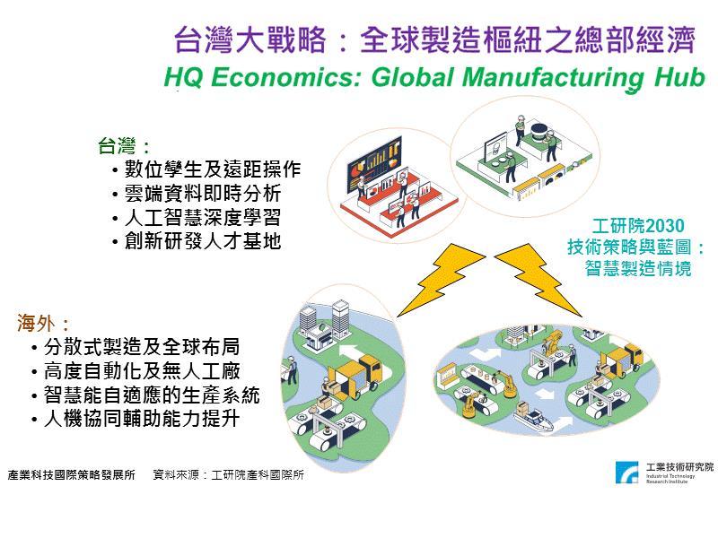 疫情對台灣產業未來的機會
